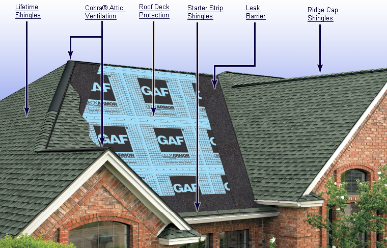 The Most Important Components of a Roof